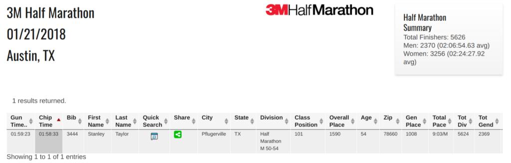 3M Half Marathon 2018 results